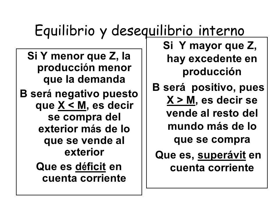 Equilibrio y desequilibrio interno Si Y menor que Z, la producci ó n menor que la demanda B ser á negativo puesto que X < M, es decir se compra del ex