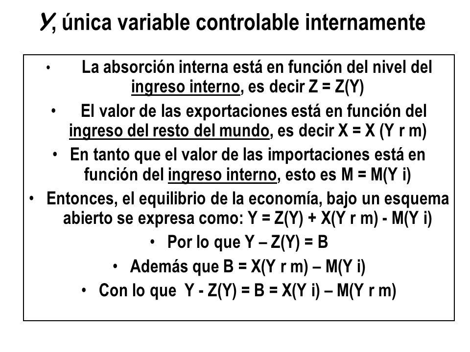 Y, única variable controlable internamente La absorción interna está en función del nivel del ingreso interno, es decir Z = Z(Y) El valor de las expor