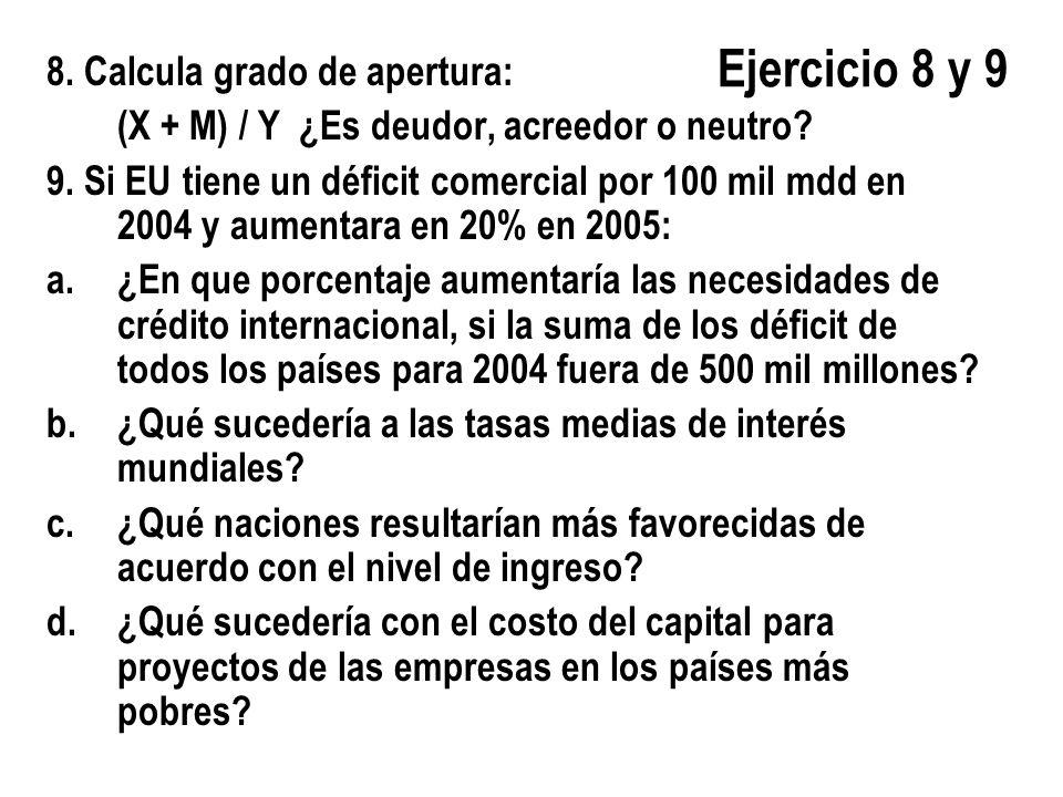 Ejercicio 8 y 9 8. Calcula grado de apertura: (X + M) / Y ¿Es deudor, acreedor o neutro? 9. Si EU tiene un déficit comercial por 100 mil mdd en 2004 y
