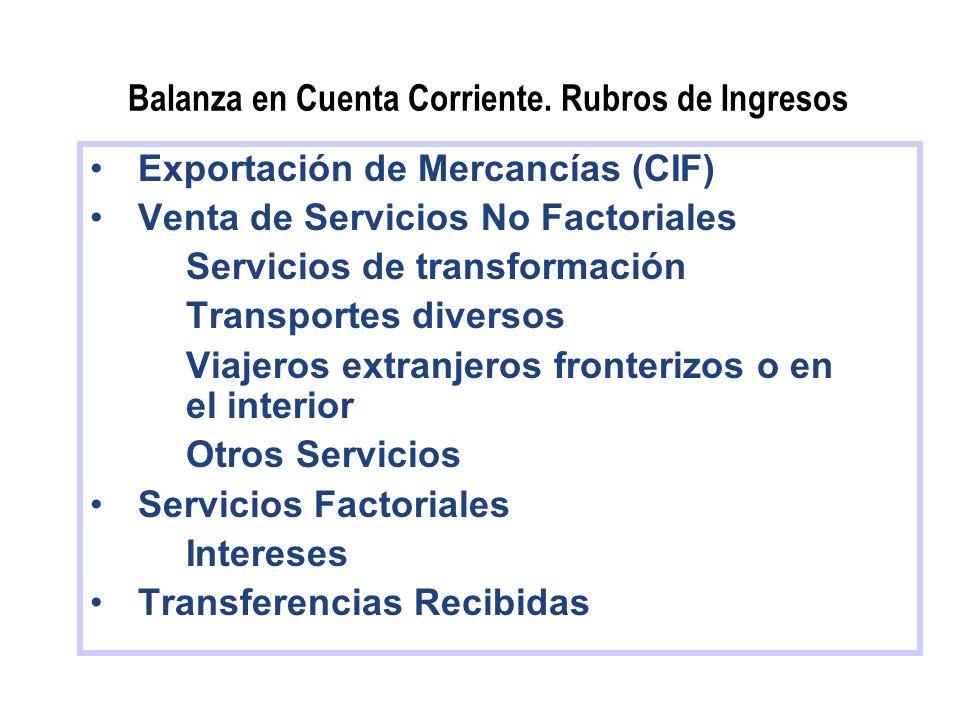 Balanza en Cuenta Corriente. Rubros de Ingresos Exportación de Mercancías (CIF) Venta de Servicios No Factoriales Servicios de transformación Transpor