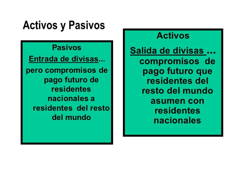Activos y Pasivos Pasivos Entrada de divisas... pero compromisos de pago futuro de residentes nacionales a residentes del resto del mundo Activos Sali