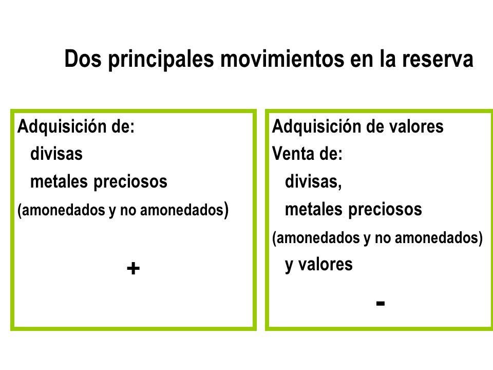 Dos principales movimientos en la reserva Adquisición de: divisas metales preciosos (amonedados y no amonedados ) + Adquisición de valores Venta de: d