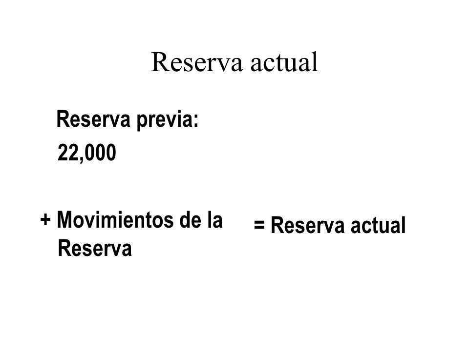Reserva actual Reserva previa: 22,000 + Movimientos de la Reserva = Reserva actual