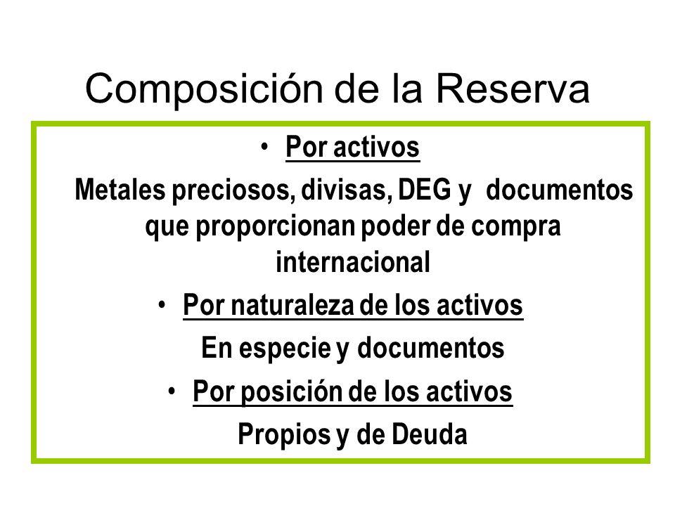 Composición de la Reserva Por activos Metales preciosos, divisas, DEG y documentos que proporcionan poder de compra internacional Por naturaleza de lo