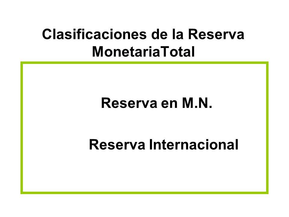 Clasificaciones de la Reserva MonetariaTotal Reserva en M.N. Reserva Internacional