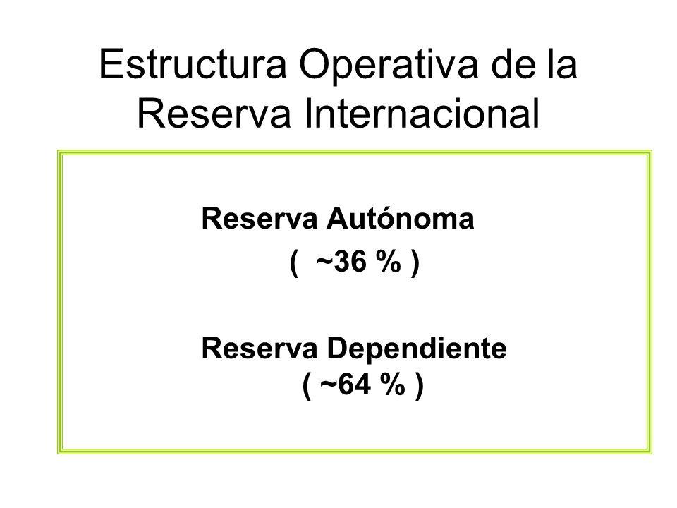Estructura Operativa de la Reserva Internacional Reserva Autónoma ( ~36 % ) Reserva Dependiente ( ~64 % )