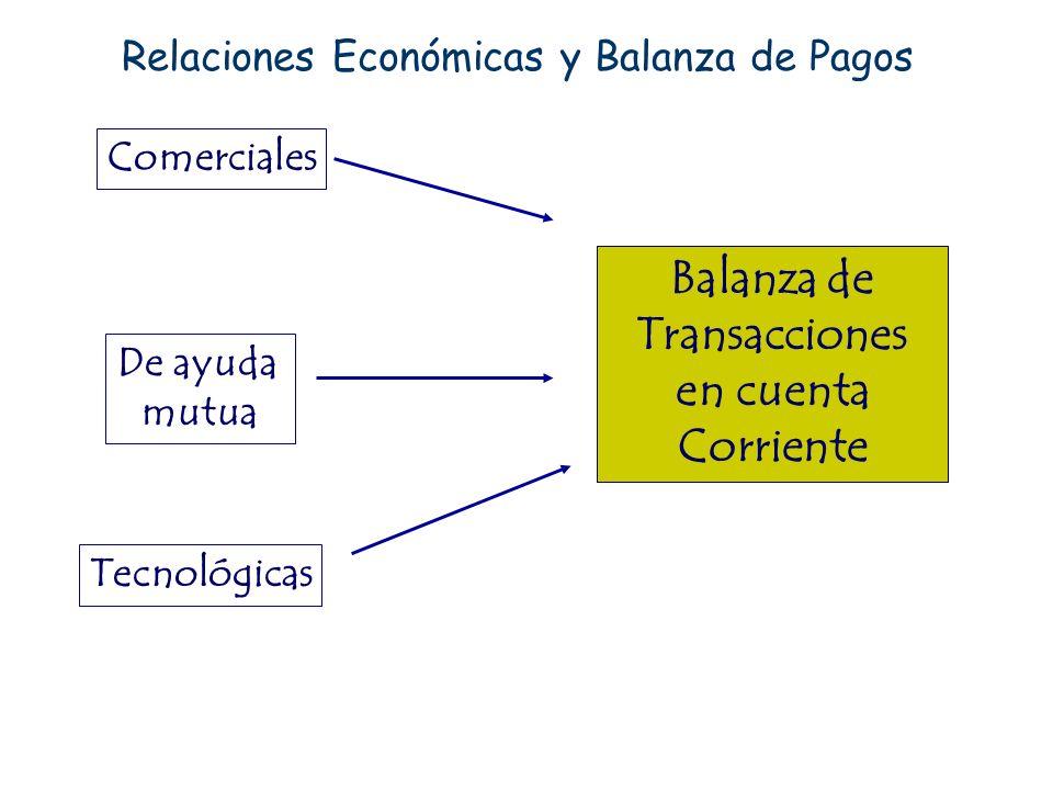 Relaciones Económicas y Balanza de Pagos Comerciales De ayuda mutua Tecnológicas Balanza de Transacciones en cuenta Corriente