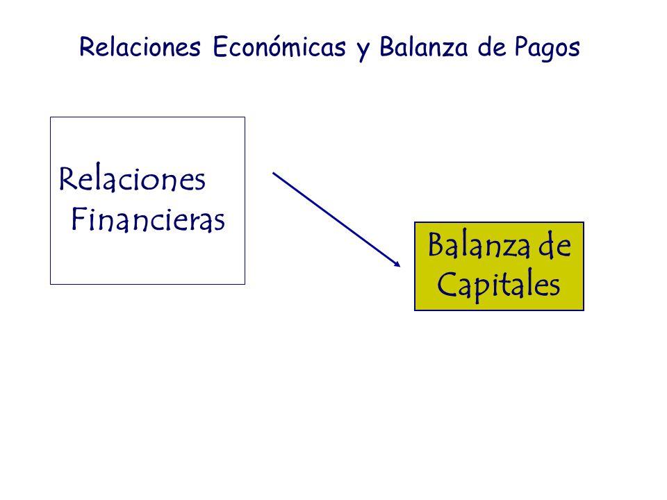 Relaciones Financieras Balanza de Capitales Relaciones Económicas y Balanza de Pagos