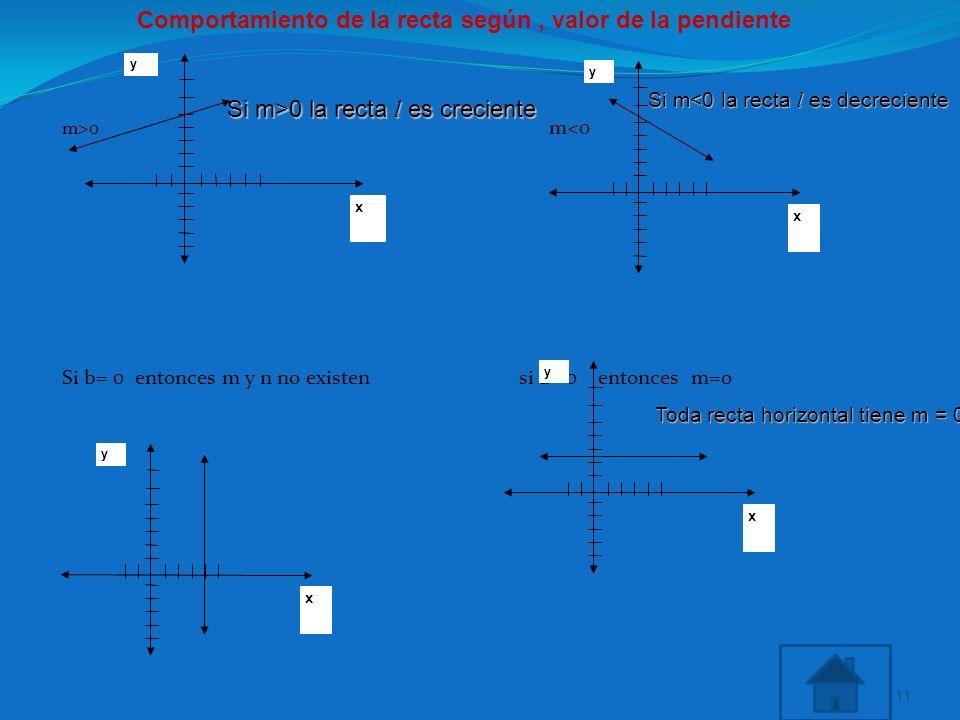 m>0 m<0 Si b= 0 entonces m y n no existen si a= 0 entonces m=o 11 x y x y x y x y Si m>0 la recta l es creciente Si m<0 la recta l es decreciente Toda