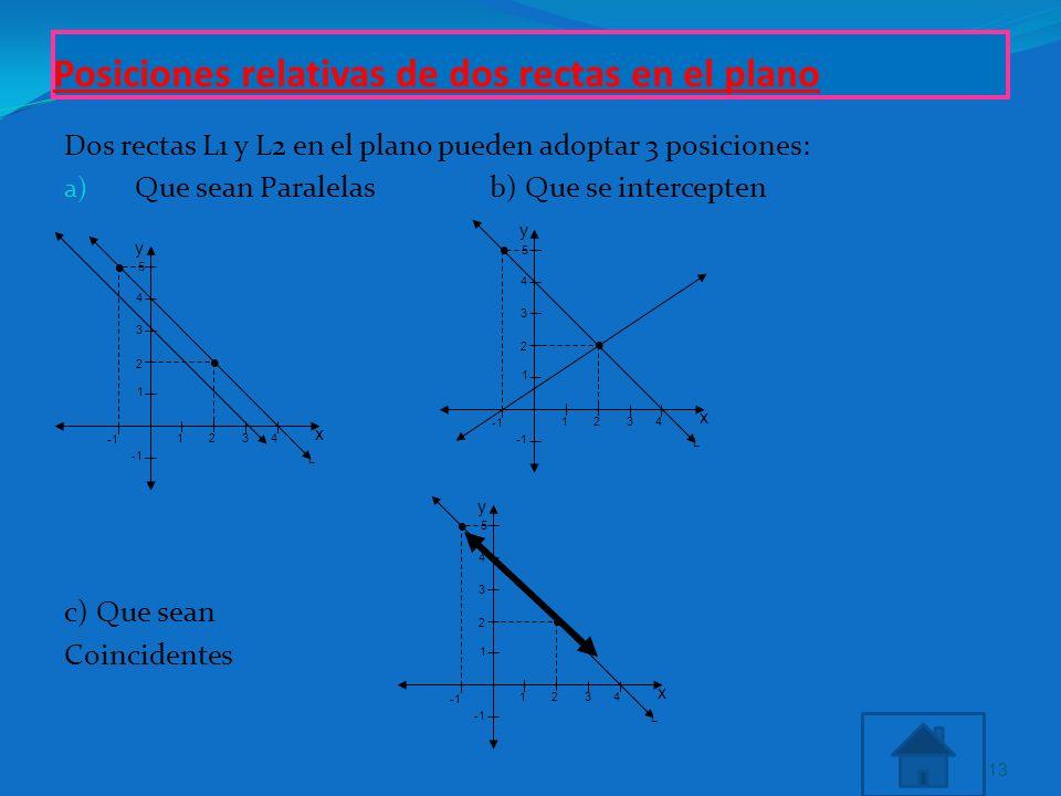 Posiciones relativas de dos rectas en el plano Dos rectas L1 y L2 en el plano pueden adoptar 3 posiciones: a) Que sean Paralelas b) Que se intercepten