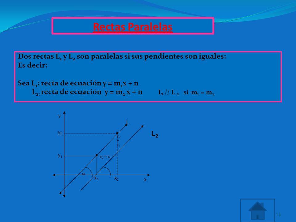 Rectas Paralelas Dos rectas L 1 y L 2 son paralelas si sus pendientes son iguales: Es decir: Sea L 1 : recta de ecuación y = m 1 x + n L 2: recta de e