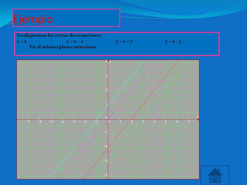Ejemplo Grafiquemos las rectas de ecuaciones y = xy = x – 2y = x + 1y = x - 3 En el mismo plano cartesiano 15