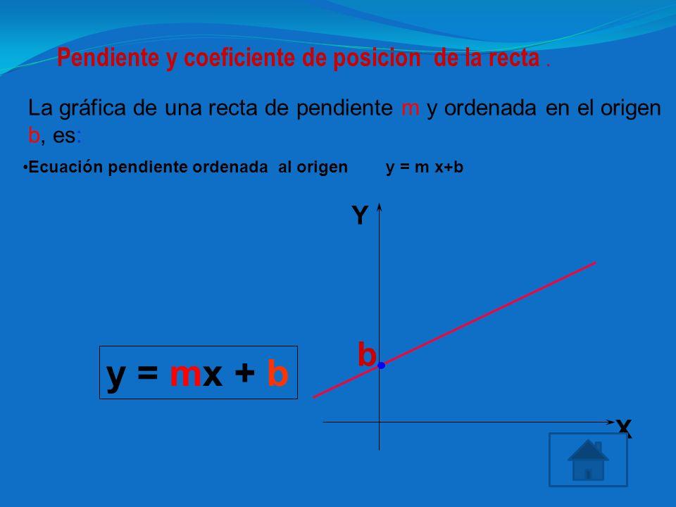 La gráfica de una recta de pendiente m y ordenada en el origen b, es: b y = mx + b X Y Pendiente y coeficiente de posicion de la recta. Ecuación pendi