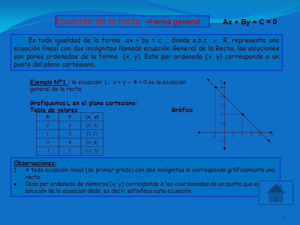 Ecuación de la recta 9 Es toda igualdad de la forma ax + by = c, donde a,b,c R, representa una ecuación lineal con dos incógnitas llamada ecuación Gen