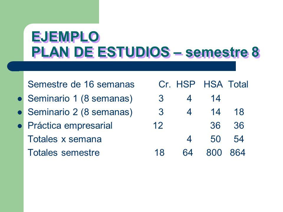 EJEMPLO PLAN DE ESTUDIOS – semestre 2 Semestre de 16 semanasCr. HSP HSA Total Física448 12 Laboratorio242 6 Cálculo integral336 9 Método investigativo