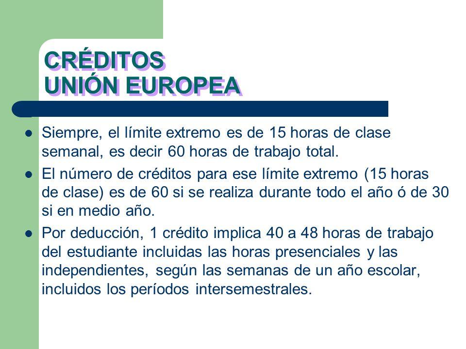 CRÉDITOS UNIÓN EUROPEA Siempre, el límite extremo es de 15 horas de clase semanal, es decir 60 horas de trabajo total.