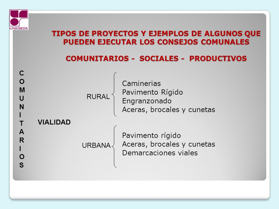 TIPOS DE PROYECTOS Y EJEMPLOS DE ALGUNOS QUE PUEDEN EJECUTAR LOS CONSEJOS COMUNALES COMUNITARIOS - SOCIALES - PRODUCTIVOS Caminerias Pavimento Rígido