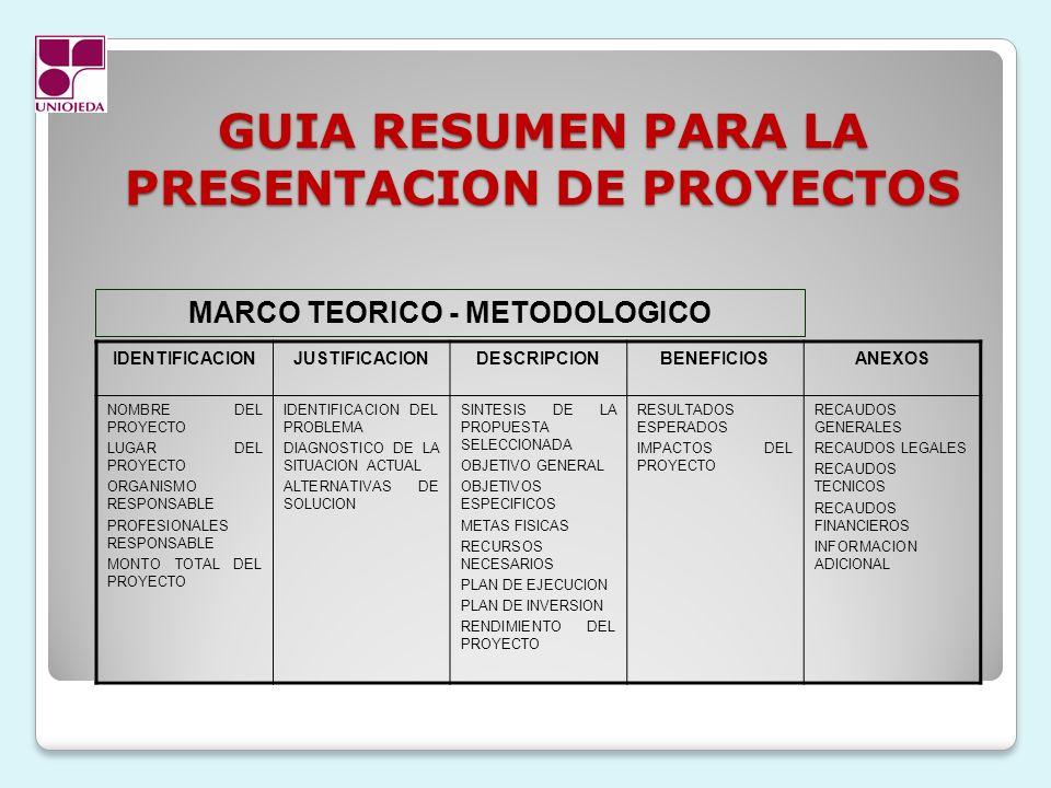 GUIA RESUMEN PARA LA PRESENTACION DE PROYECTOS IDENTIFICACIONJUSTIFICACIONDESCRIPCIONBENEFICIOSANEXOS NOMBRE DEL PROYECTO LUGAR DEL PROYECTO ORGANISMO