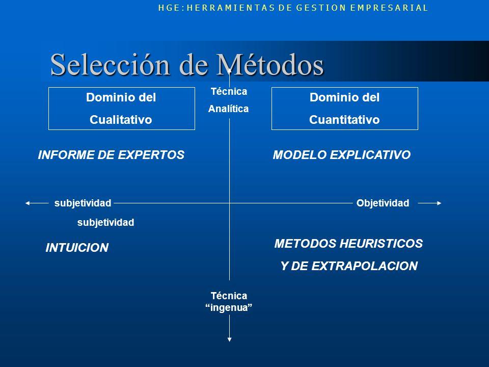 Selección de Métodos Selección de Métodos subjetividad Técnica Analítica subjetividad Técnica ingenua Objetividad Dominio del Cualitativo Dominio del