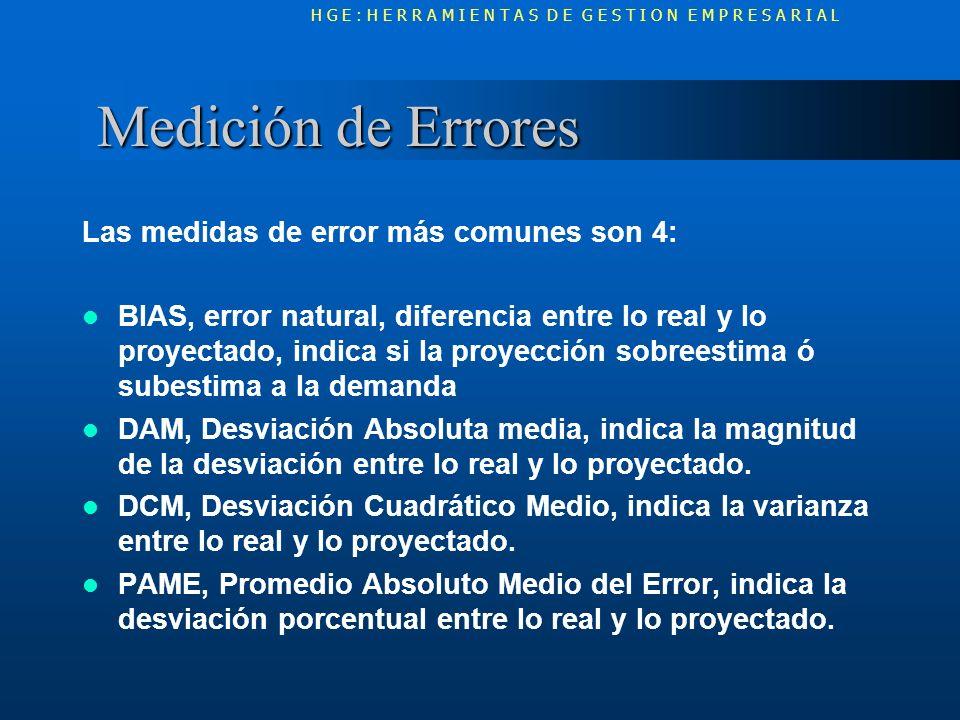 Medición de Errores Medición de Errores Las medidas de error más comunes son 4: BIAS, error natural, diferencia entre lo real y lo proyectado, indica