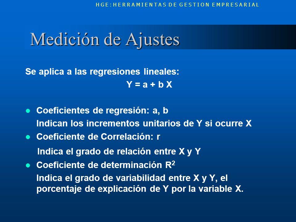 Medición de Ajustes Medición de Ajustes Se aplica a las regresiones lineales: Y = a + b X Coeficientes de regresión: a, b Indican los incrementos unit
