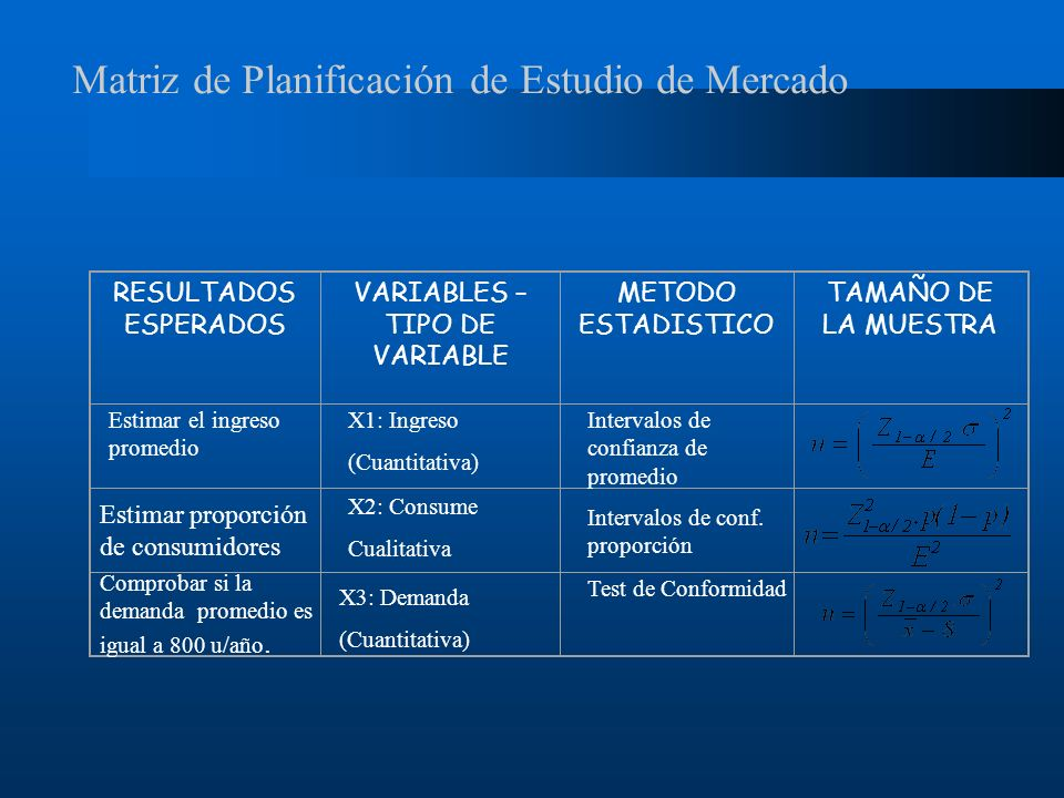 Matriz de Planificación de Estudio de Mercado RESULTADOS ESPERADOS VARIABLES – TIPO DE VARIABLE METODO ESTADISTICO TAMAÑO DE LA MUESTRA Estimar el ing