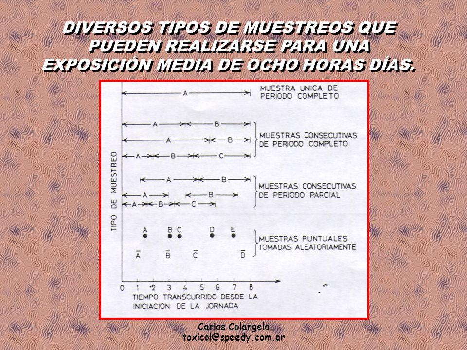 Carlos Colangelo toxicol@speedy.com.ar DIVERSOS TIPOS DE MUESTREOS QUE PUEDEN REALIZARSE PARA UNA EXPOSICIÓN MEDIA DE OCHO HORAS DÍAS.