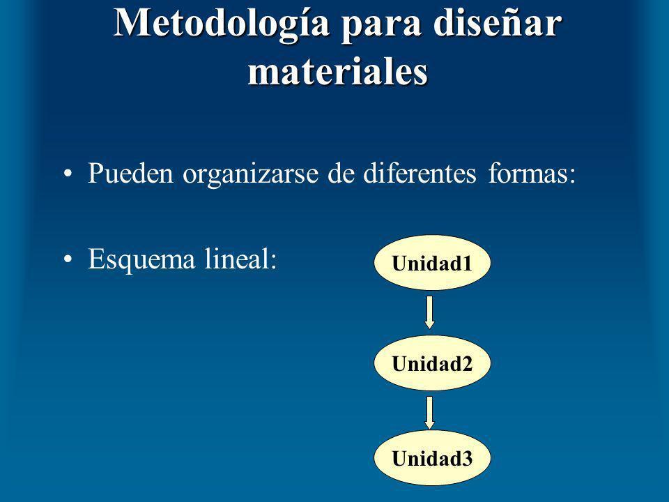 Metodología para diseñar materiales Pueden organizarse de diferentes formas: Esquema lineal: Unidad1 Unidad2 Unidad3