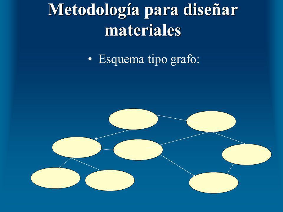 Metodología para diseñar materiales Esquema tipo grafo: