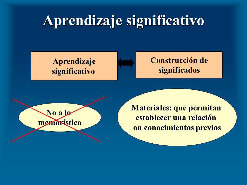 Aprendizaje significativo Aprendizaje significativo Construcción de significados No a lo memorístico Materiales: que permitan establecer una relación