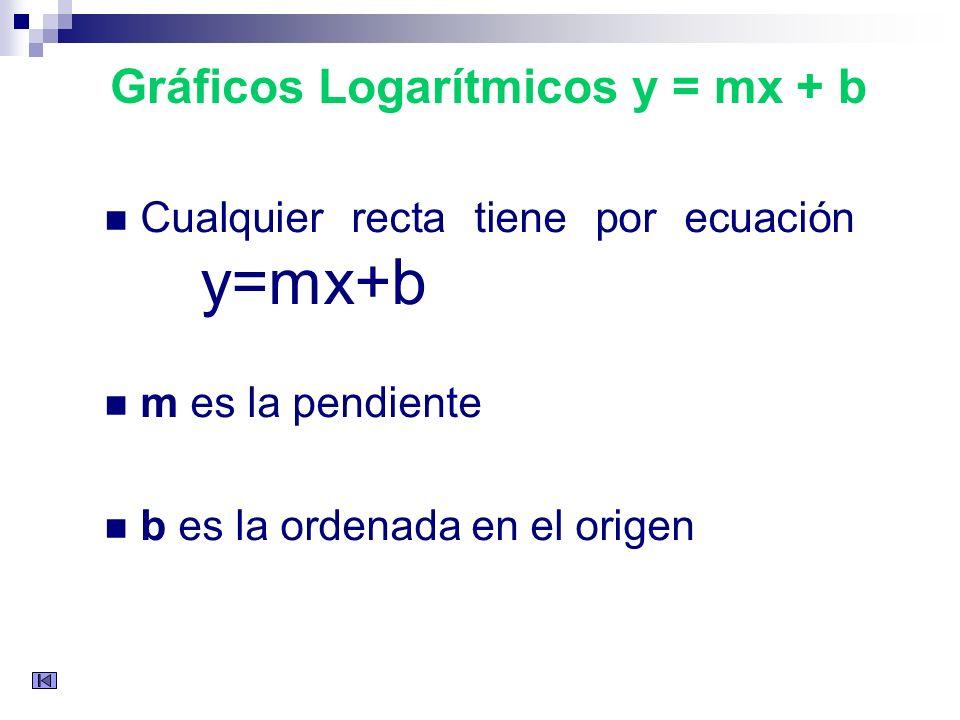 Las gráficas logarítmicas - semilogarítmicas son gráficos cartesianos que relacionan elementos de dos conjuntos a través de sus ejes, los dos conjunto