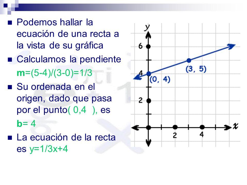 Gráficos Logarítmicos y = mx + b Cualquier recta tiene por ecuación y=mx+b m es la pendiente b es la ordenada en el origen