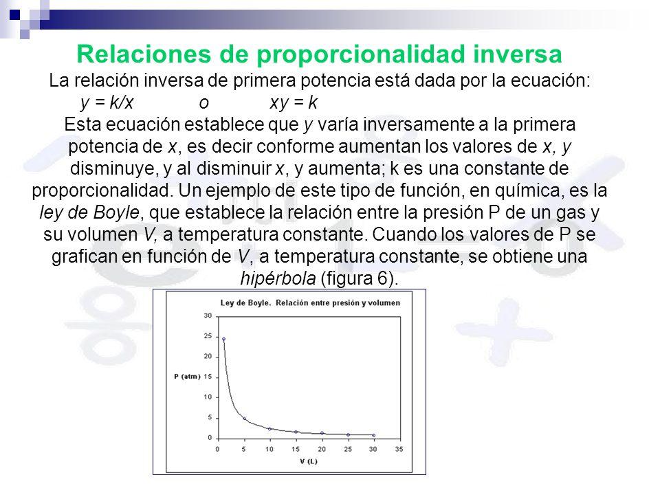 Relaciones de proporcionalidad inversa La relación inversa de primera potencia está dada por la ecuación: y = k/x o xy = k Esta ecuación establece que y varía inversamente a la primera potencia de x, es decir conforme aumentan los valores de x, y disminuye, y al disminuir x, y aumenta; k es una constante de proporcionalidad.
