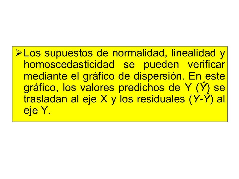 Los supuestos de normalidad, linealidad y homoscedasticidad se pueden verificar mediante el gráfico de dispersión. En este gráfico, los valores predic