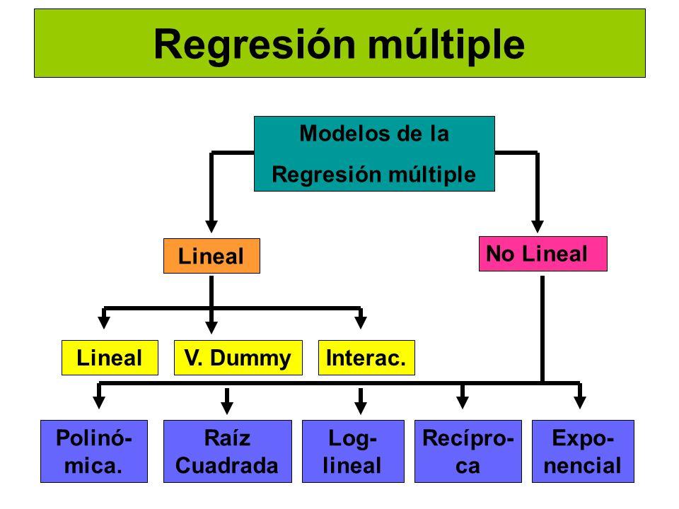 Regresión múltiple Modelos de la Regresión múltiple Lineal No Lineal LinealV. Dummy Polinó- mica. Interac. Raíz Cuadrada Log- lineal Recípro- ca Expo-