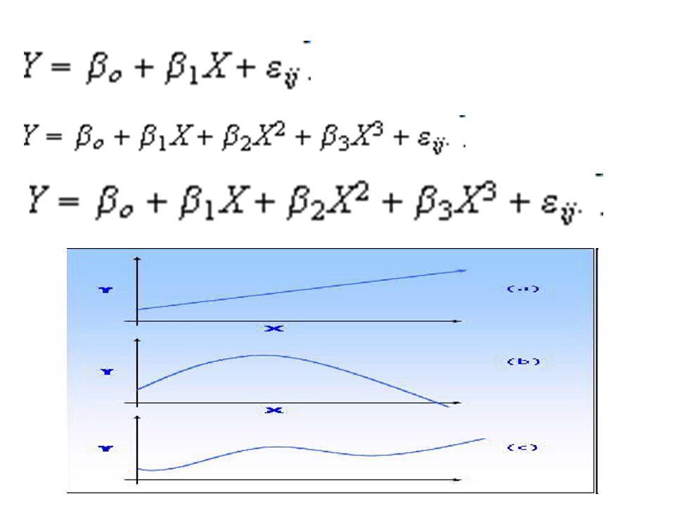 Definición de modelo lineal Los modelos en que todos los parámetros (b 0,b 1,…,b p ) tienen exponentes de uno se denominan modelos lineales.