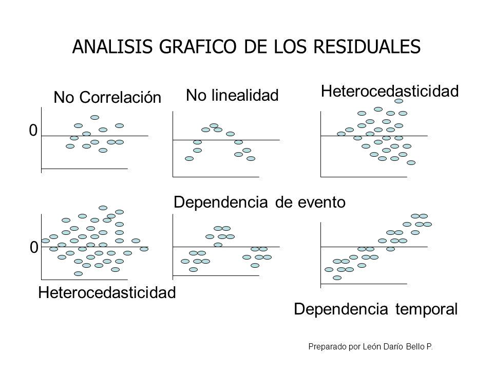 ANALISIS GRAFICO DE LOS RESIDUALES No Correlación Heterocedasticidad Dependencia de evento Heterocedasticidad Dependencia temporal Preparado por León