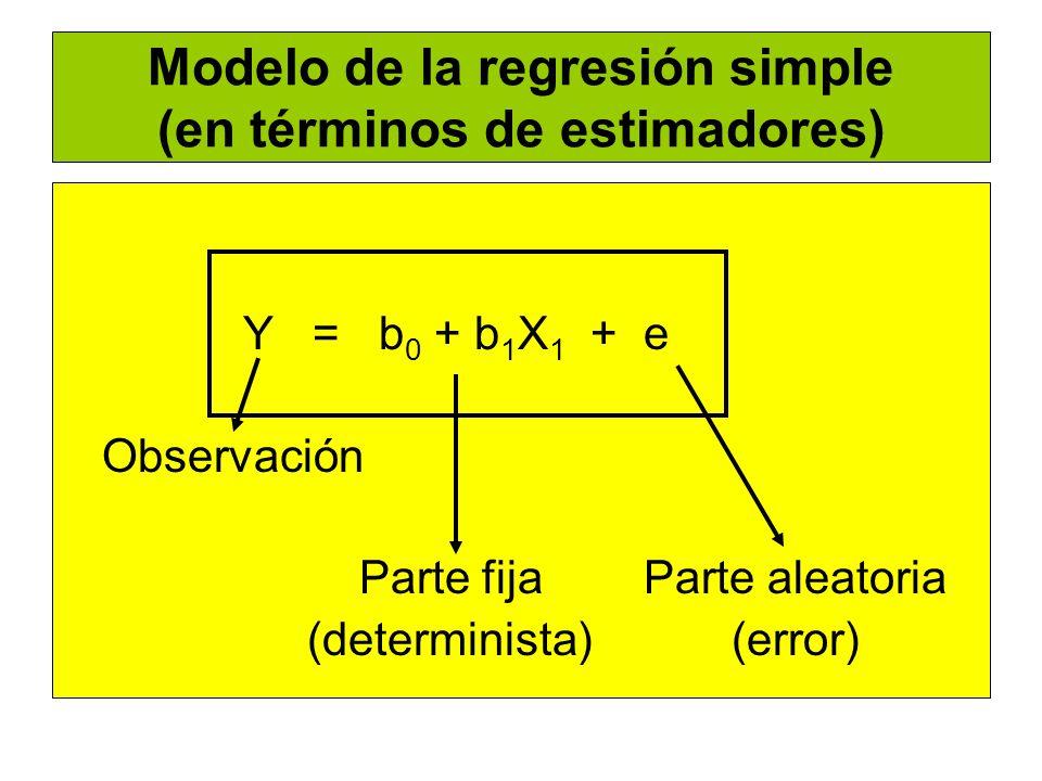 Modelo de la regresión simple (en términos de estimadores) Y = b 0 + b 1 X 1 + e Observación Parte fija Parte aleatoria (determinista) (error)