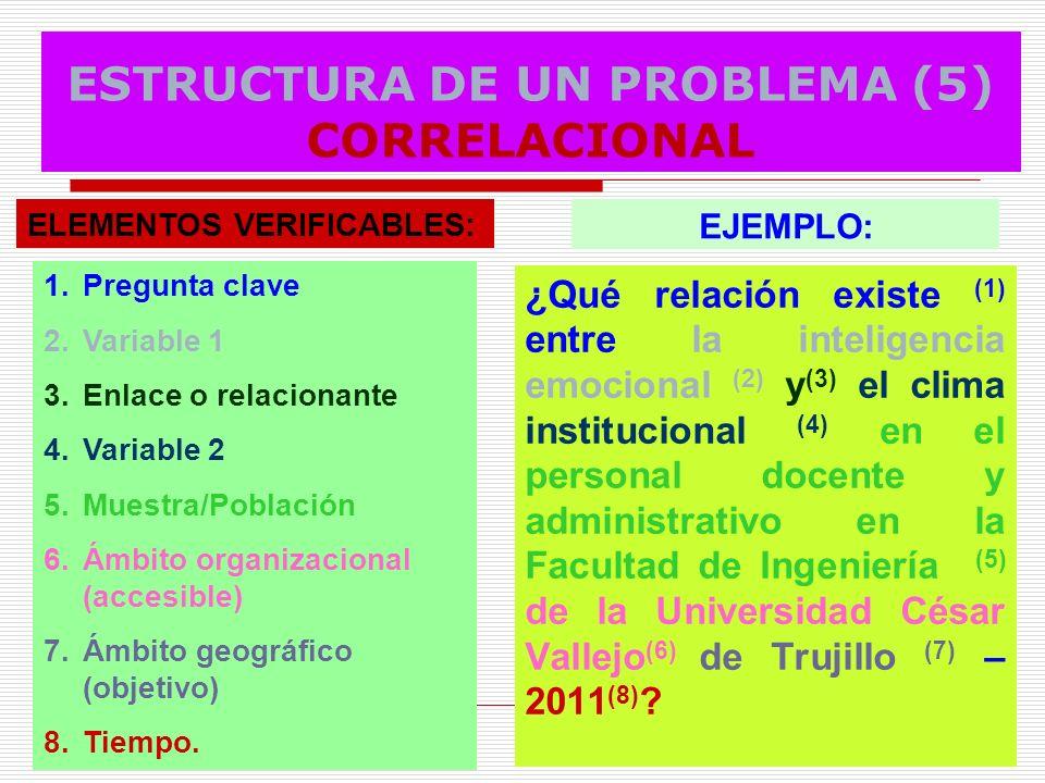 ESTRUCTURA DE UN PROBLEMA (5) CORRELACIONAL ¿Qué relación existe (1) entre la inteligencia emocional (2) y (3) el clima institucional (4) en el person
