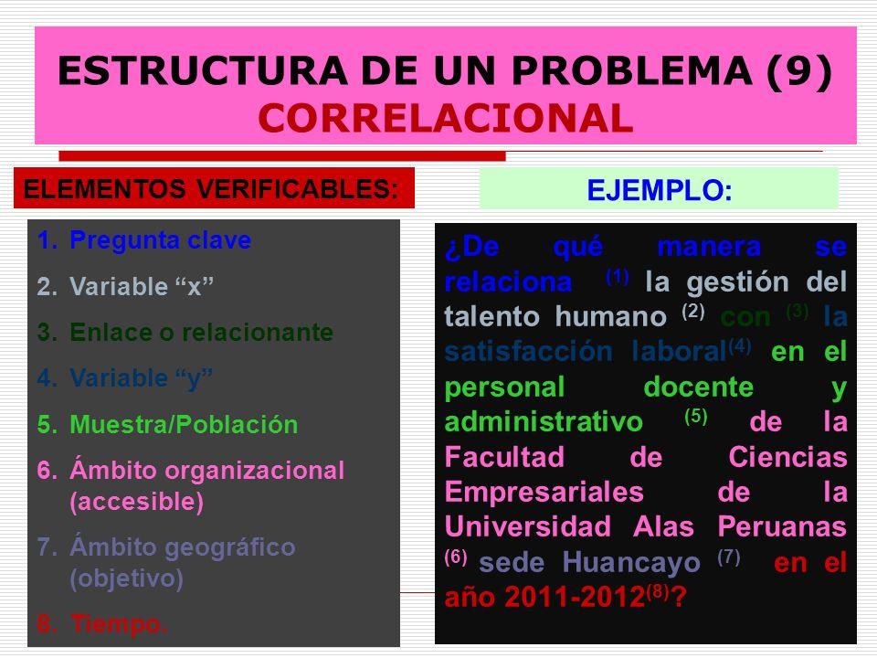ESTRUCTURA DE UN PROBLEMA (9) CORRELACIONAL ¿De qué manera se relaciona (1) la gestión del talento humano (2) con (3) la satisfacción laboral (4) en e