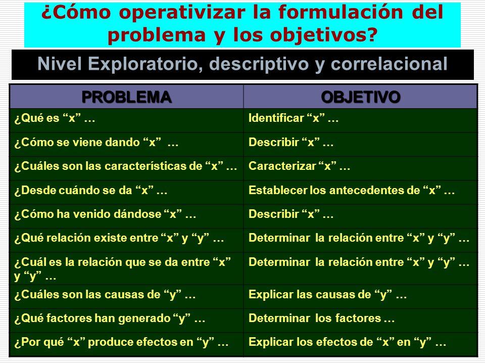 ¿Cómo operativizar la formulación del problema y los objetivos? Nivel Exploratorio, descriptivo y correlacional PROBLEMAOBJETIVO ¿Qué es x …Identifica