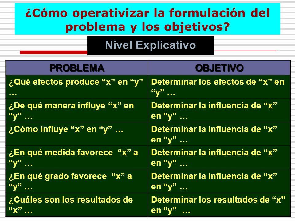 ¿Cómo operativizar la formulación del problema y los objetivos? Nivel Explicativo PROBLEMAOBJETIVO ¿Qué efectos produce x en y … Determinar los efecto