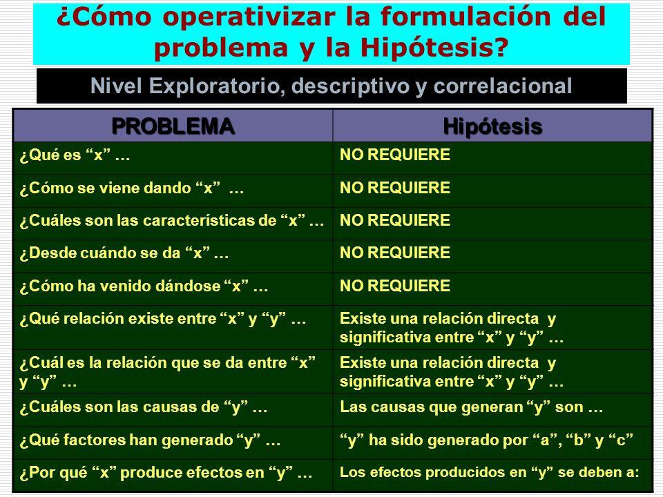 ¿Cómo operativizar la formulación del problema y la Hipótesis? Nivel Exploratorio, descriptivo y correlacional PROBLEMAHipótesis ¿Qué es x …NO REQUIER