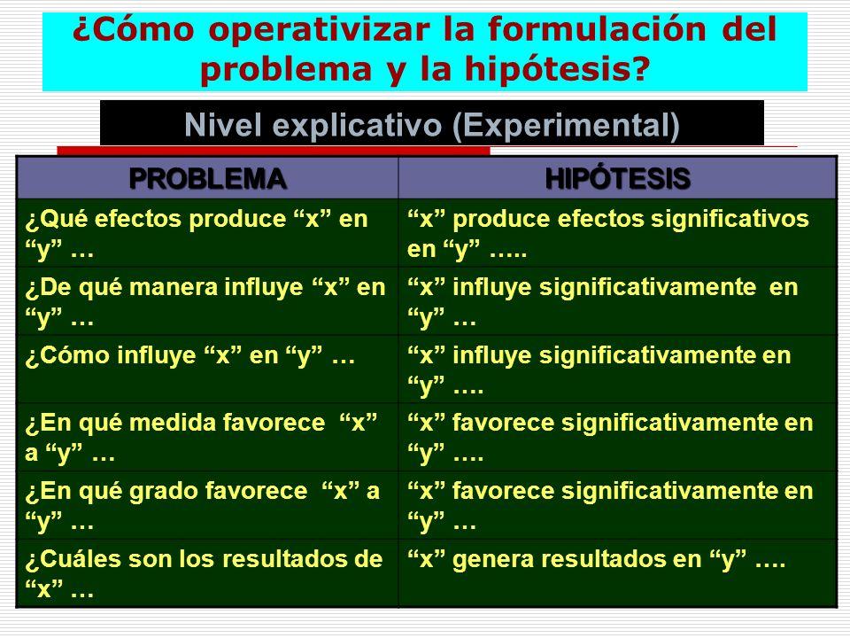 ¿Cómo operativizar la formulación del problema y la hipótesis? Nivel explicativo (Experimental) PROBLEMAHIPÓTESIS ¿Qué efectos produce x en y … x prod