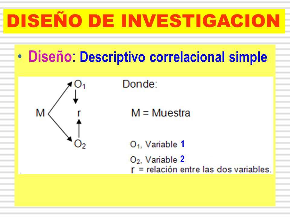 DISEÑO DE INVESTIGACION Diseño : Descriptivo correlacional simple