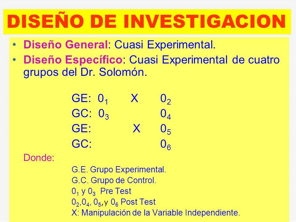 DISEÑO DE INVESTIGACION Diseño General: Cuasi Experimental. Diseño Específico: Cuasi Experimental de cuatro grupos del Dr. Solomón. GE: 0 1 X0 2 GC: 0