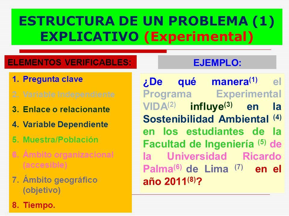 ESTRUCTURA DE UN PROBLEMA (1) EXPLICATIVO (Experimental) ¿De qué manera (1) el Programa Experimental VIDA (2) influye (3) en la Sostenibilidad Ambient