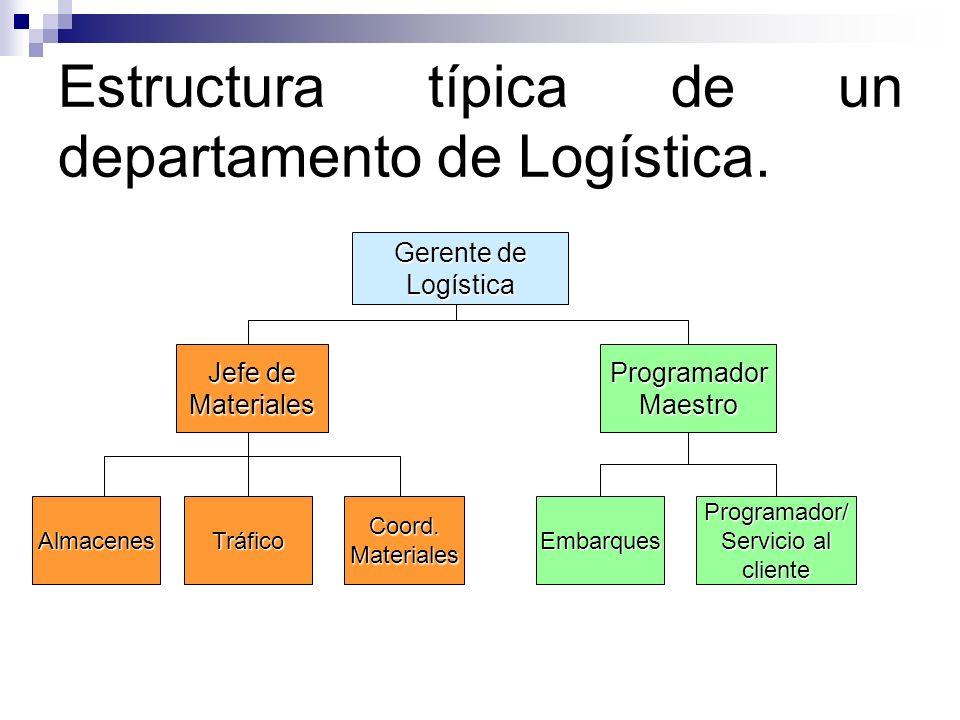 Estructura típica de un departamento de Logística. Gerente de Logística Jefe de MaterialesProgramadorMaestro AlmacenesTráficoCoord.MaterialesEmbarques
