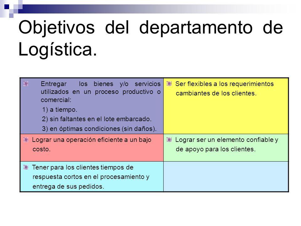 Objetivos del departamento de Logística. Entregar los bienes y/o servicios utilizados en un proceso productivo o comercial: 1) a tiempo. 2) sin faltan