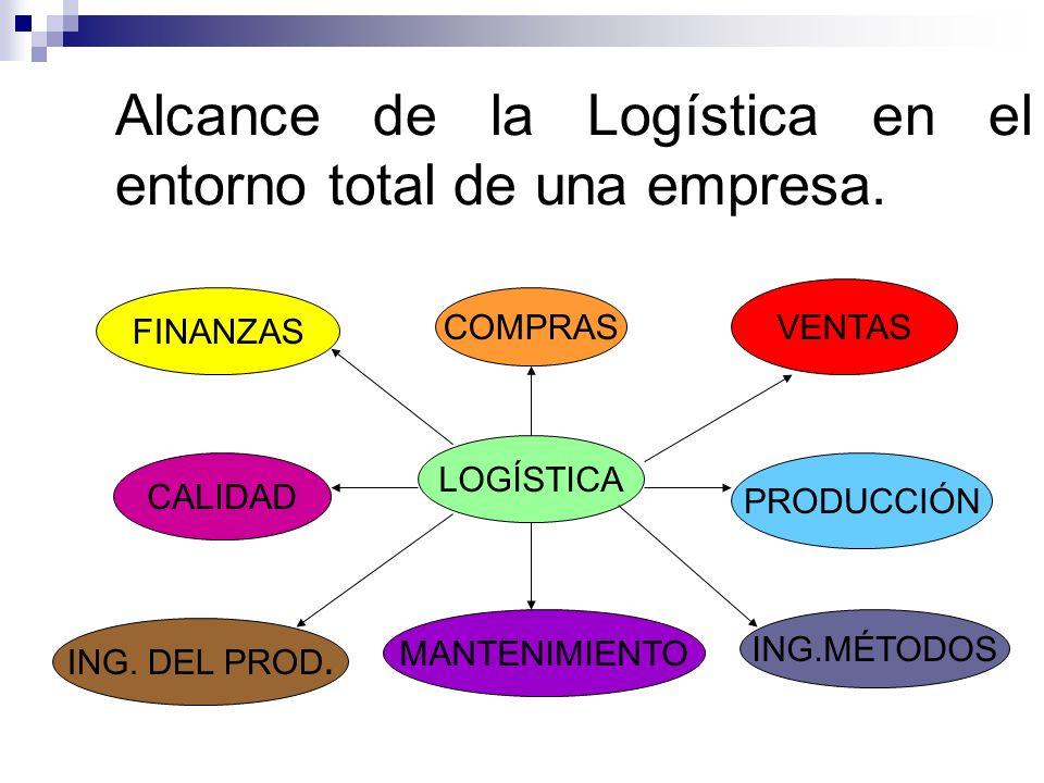 Alcance de la Logística en el entorno total de una empresa. LOGÍSTICA FINANZAS COMPRAS VENTAS CALIDAD PRODUCCIÓN MANTENIMIENTO ING. DEL PROD. ING.MÉTO